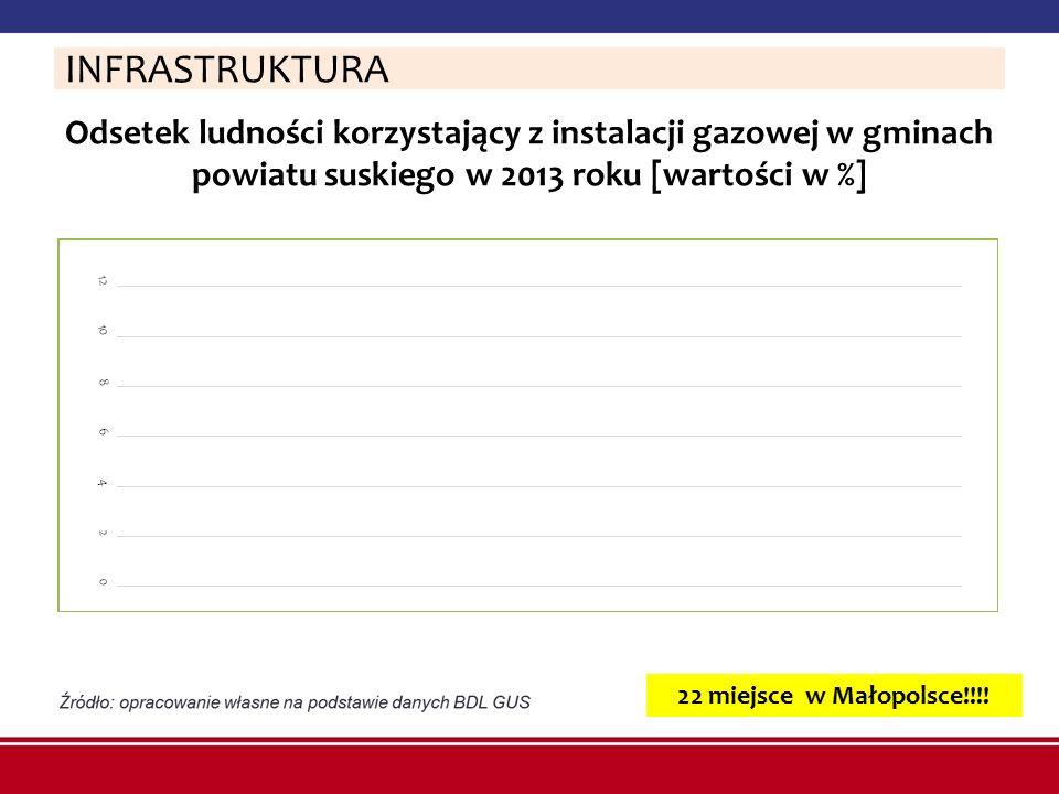 INFRASTRUKTURA Odsetek ludności korzystający z instalacji gazowej w gminach powiatu suskiego w 2013 roku [wartości w %]